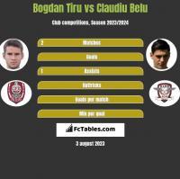 Bogdan Tiru vs Claudiu Belu h2h player stats