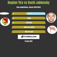 Bogdan Tiru vs David Jablonsky h2h player stats