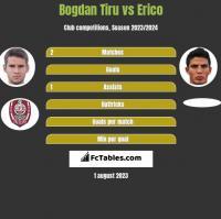 Bogdan Tiru vs Erico h2h player stats