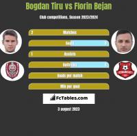 Bogdan Tiru vs Florin Bejan h2h player stats