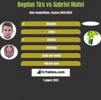 Bogdan Tiru vs Gabriel Matei h2h player stats