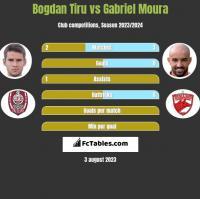 Bogdan Tiru vs Gabriel Moura h2h player stats