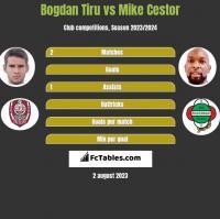 Bogdan Tiru vs Mike Cestor h2h player stats