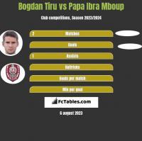 Bogdan Tiru vs Papa Ibra Mboup h2h player stats
