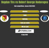 Bogdan Tiru vs Robert George Hodorogea h2h player stats