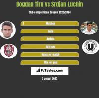 Bogdan Tiru vs Srdjan Luchin h2h player stats