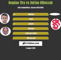 Bogdan Tiru vs Adrian Klimczak h2h player stats