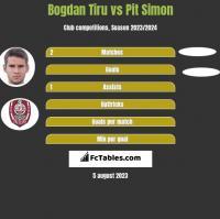 Bogdan Tiru vs Pit Simon h2h player stats