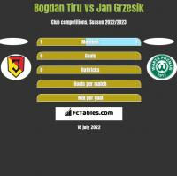 Bogdan Tiru vs Jan Grzesik h2h player stats