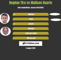 Bogdan Tiru vs Mailson Duarte h2h player stats