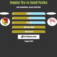 Bogdan Tiru vs Kamil Pestka h2h player stats