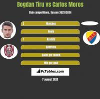 Bogdan Tiru vs Carlos Moros h2h player stats