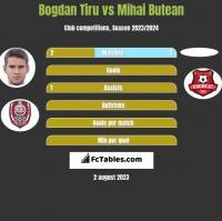 Bogdan Tiru vs Mihai Butean h2h player stats