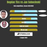 Bogdan Tiru vs Jan Sobocinski h2h player stats