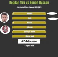 Bogdan Tiru vs Benoit Nyssen h2h player stats