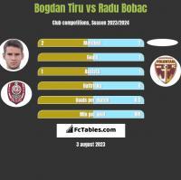Bogdan Tiru vs Radu Bobac h2h player stats