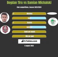Bogdan Tiru vs Damian Michalski h2h player stats