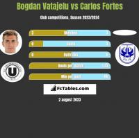 Bogdan Vatajelu vs Carlos Fortes h2h player stats