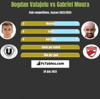 Bogdan Vatajelu vs Gabriel Moura h2h player stats