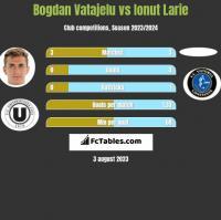 Bogdan Vatajelu vs Ionut Larie h2h player stats
