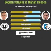 Bogdan Vatajelu vs Marian Pleasca h2h player stats