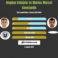 Bogdan Vatajelu vs Marius Marcel Constantin h2h player stats