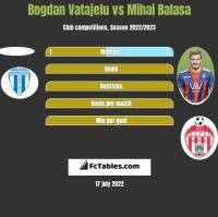 Bogdan Vatajelu vs Mihai Balasa h2h player stats