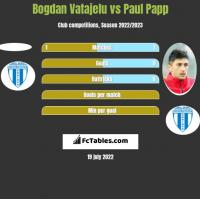 Bogdan Vatajelu vs Paul Papp h2h player stats
