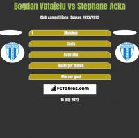 Bogdan Vatajelu vs Stephane Acka h2h player stats