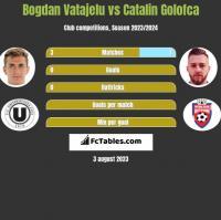 Bogdan Vatajelu vs Catalin Golofca h2h player stats
