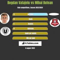 Bogdan Vatajelu vs Mihai Butean h2h player stats