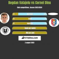 Bogdan Vatajelu vs Cornel Dinu h2h player stats