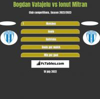 Bogdan Vatajelu vs Ionut Mitran h2h player stats