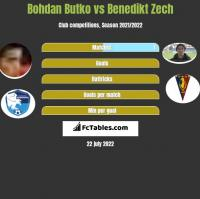 Bohdan Butko vs Benedikt Zech h2h player stats