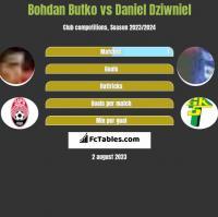 Bohdan Butko vs Daniel Dziwniel h2h player stats