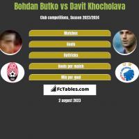 Bohdan Butko vs Davit Khocholava h2h player stats
