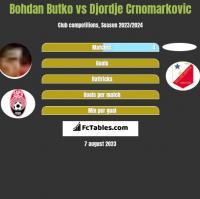 Bohdan Butko vs Djordje Crnomarkovic h2h player stats