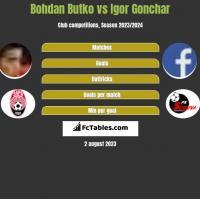 Bohdan Butko vs Igor Gonchar h2h player stats