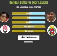 Bohdan Butko vs Igor Łasicki h2h player stats