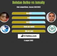 Bohdan Butko vs Ismaily h2h player stats