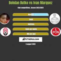 Bohdan Butko vs Ivan Marquez h2h player stats
