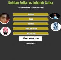 Bohdan Butko vs Lubomir Satka h2h player stats