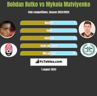 Bohdan Butko vs Mykola Matviyenko h2h player stats