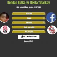 Bohdan Butko vs Nikita Tatarkov h2h player stats