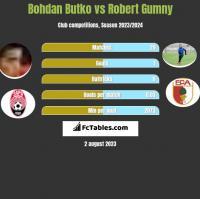Bohdan Butko vs Robert Gumny h2h player stats