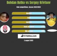 Bohdan Butko vs Sergey Krivtsov h2h player stats
