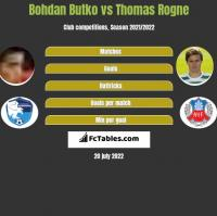 Bohdan Butko vs Thomas Rogne h2h player stats