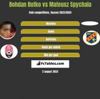Bohdan Butko vs Mateusz Spychala h2h player stats