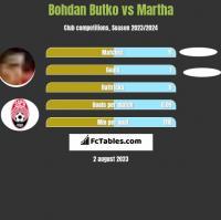 Bohdan Butko vs Martha h2h player stats