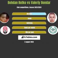 Bohdan Butko vs Valeriy Bondar h2h player stats